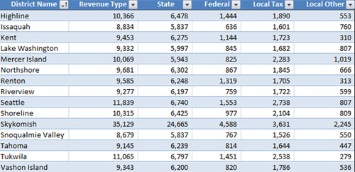 King County Revenue Per Student