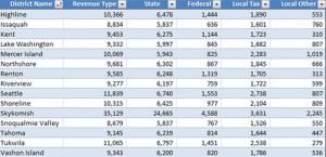 King County Revenue Per Student