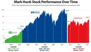 Mark Hurd Revenue Chart
