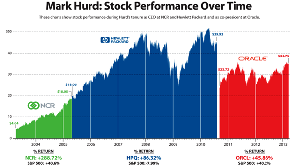 Mark Hurd Revenue Chart