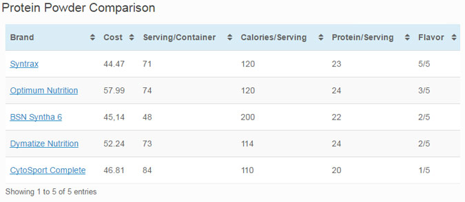 Protein Powder Comparison Chart