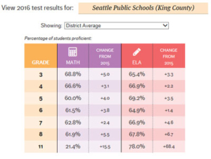 King County Math Scores 2016